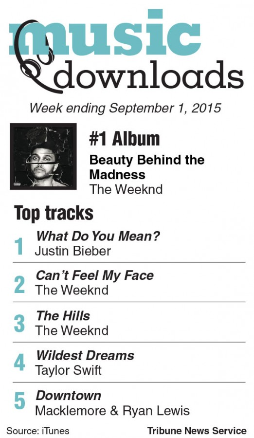 Music: Who tops the charts?