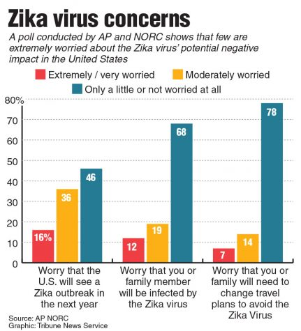 Mosquitoes with Zikavirus reported to reach U.S. soon