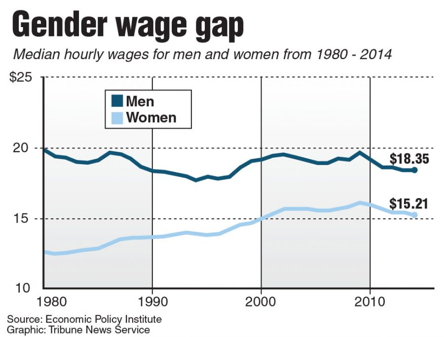 an overview of the gap between the men and womens wages in the united states The united states ranks 65th in wage equality for similar work, according to a world economic forum study of 142 nations, including canada, united in 2009, in response to a large gap between men and women's compensation in wisconsin, which ranked 36th out of all states in terms of workplace.